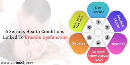 6 Serious Health Conditions Linked To male erectile dysfunction